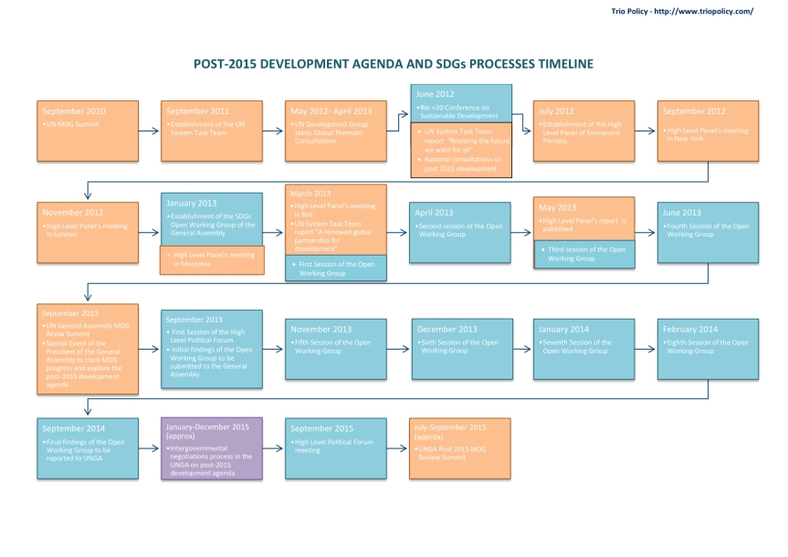 153115929-Post-2015-Development-Agenda-and-SDGs-Map-and-Timeline