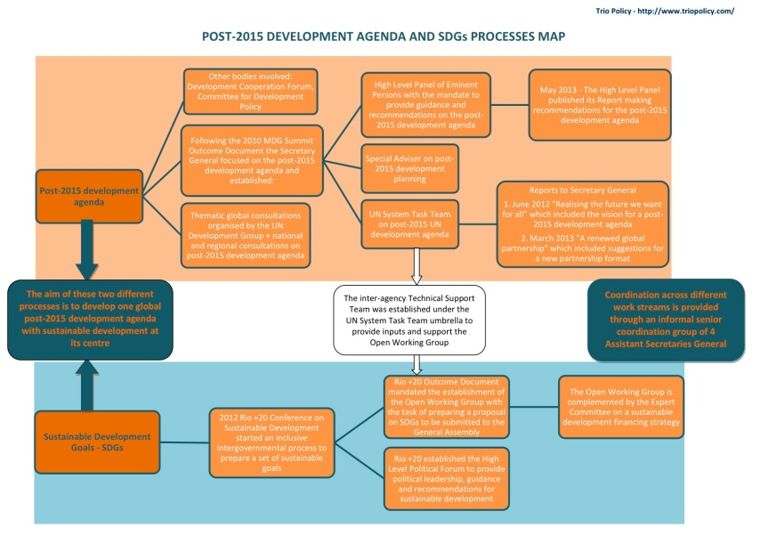 Post-2015-Development-Agenda-and-SDGs-Map-and-Timeline